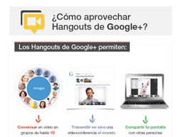 How to take advantage of Google+ Hangout?