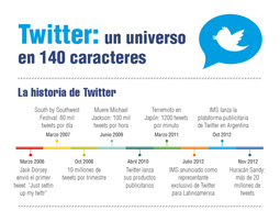 Twitter: a universe in 140 characters